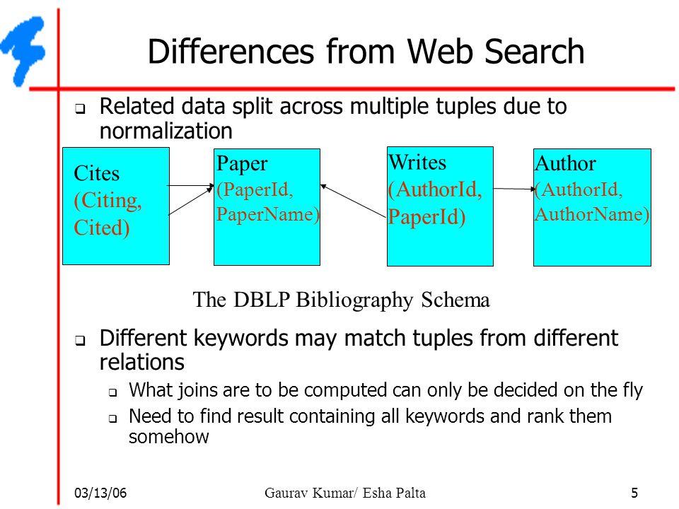 03/13/06 6 Gaurav Kumar/ Esha Palta Systems for DB search  BANKS (Browsing and Keyword Search) – IITB (ICDE '02)  DBXplorer – Microsoft Research (ICDE '02)  ObjectRank – IBM, UCSD, FIU (VLDB '04)  Bidirectional BANKS – IITB (VLDB '05)