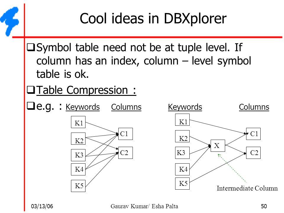 03/13/06 50 Gaurav Kumar/ Esha Palta Cool ideas in DBXplorer  Symbol table need not be at tuple level. If column has an index, column – level symbol