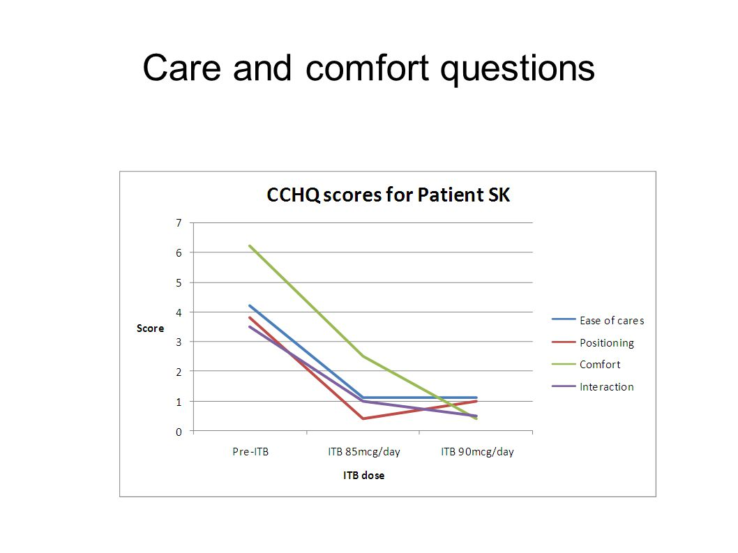 Care and comfort questions