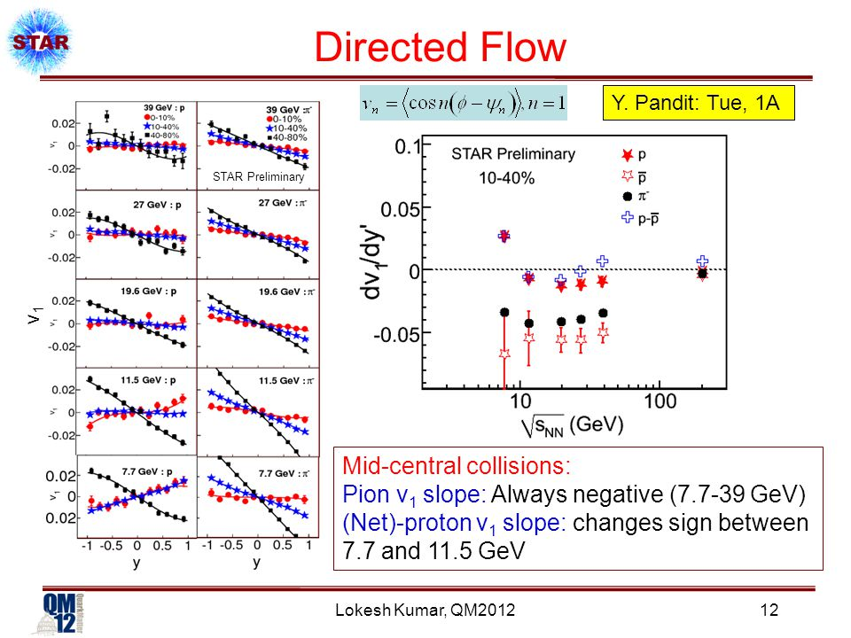 STAR Preliminary v1v1 Lokesh Kumar, QM2012 Directed Flow Mid-central collisions: Pion v 1 slope: Always negative (7.7-39 GeV) (Net)-proton v 1 slope: changes sign between 7.7 and 11.5 GeV Y.