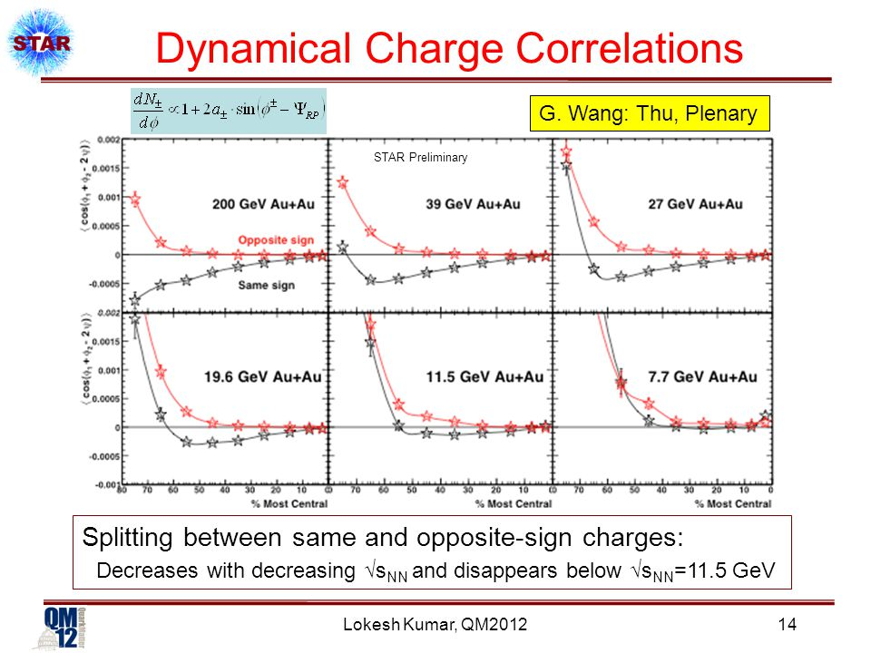 STAR Preliminary Lokesh Kumar, QM2012 Dynamical Charge Correlations Splitting between same and opposite-sign charges: Decreases with decreasing √s NN and disappears below √s NN =11.5 GeV G.