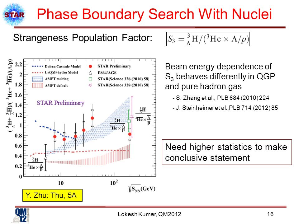 Lokesh Kumar, QM2012 Phase Boundary Search With Nuclei Need higher statistics to make conclusive statement Y.