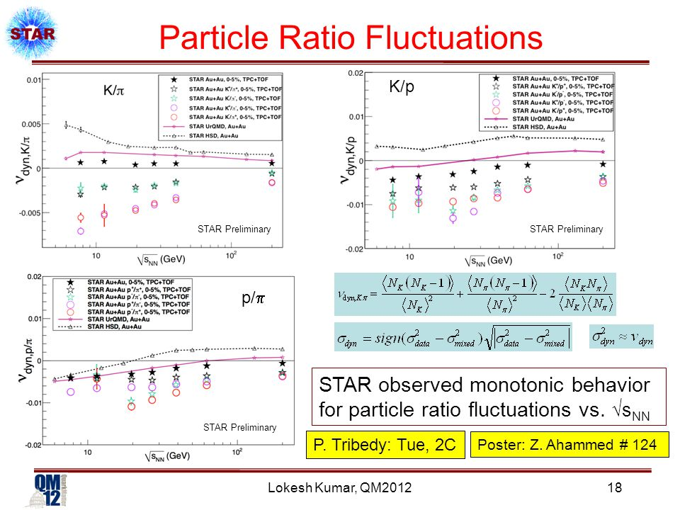 Lokesh Kumar, QM2012 Particle Ratio Fluctuations STAR observed monotonic behavior for particle ratio fluctuations vs.