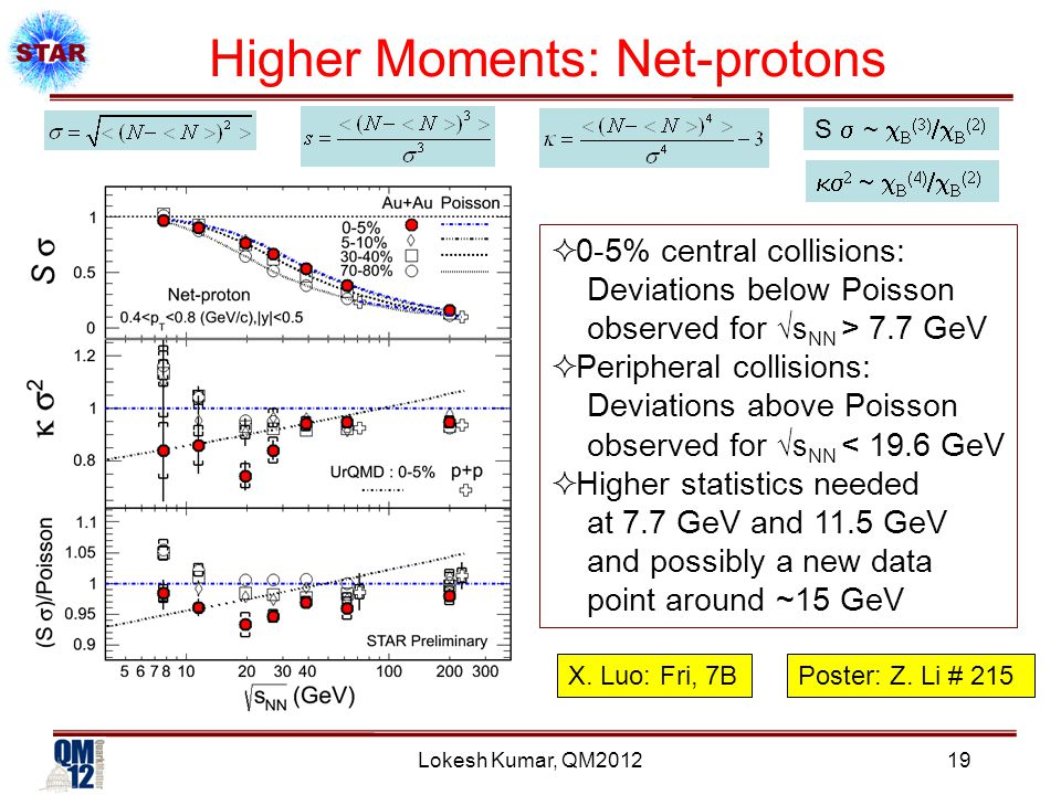Lokesh Kumar, QM2012 Higher Moments: Net-protons  0-5% central collisions: Deviations below Poisson observed for √s NN > 7.7 GeV  Peripheral collisions: Deviations above Poisson observed for √s NN < 19.6 GeV  Higher statistics needed at 7.7 GeV and 11.5 GeV and possibly a new data point around ~15 GeV X.