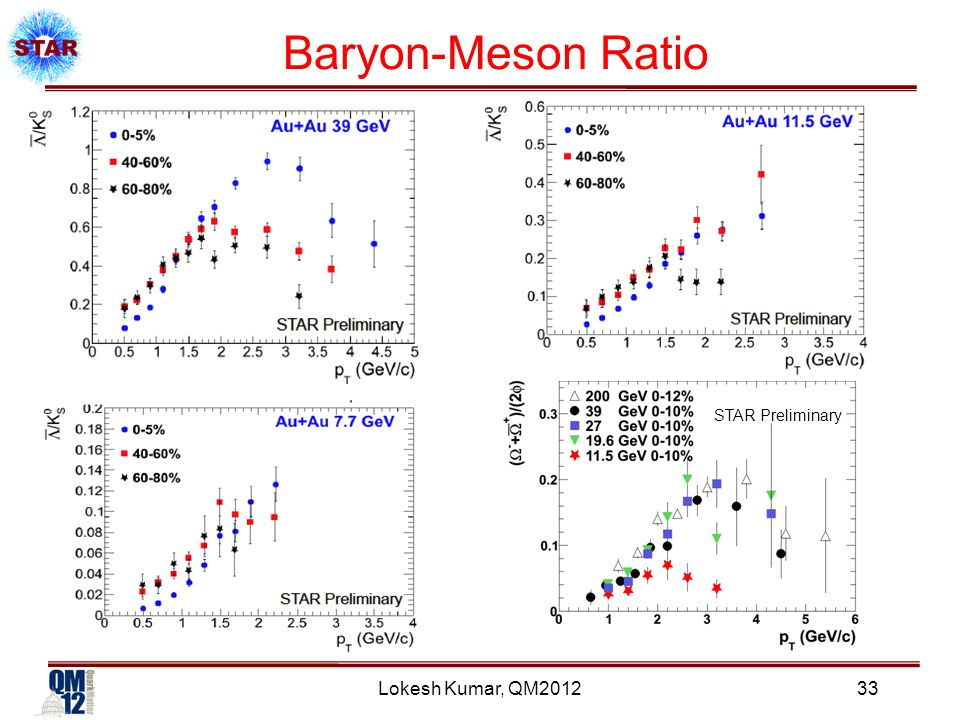 Lokesh Kumar, QM2012 Baryon-Meson Ratio 33 STAR Preliminary