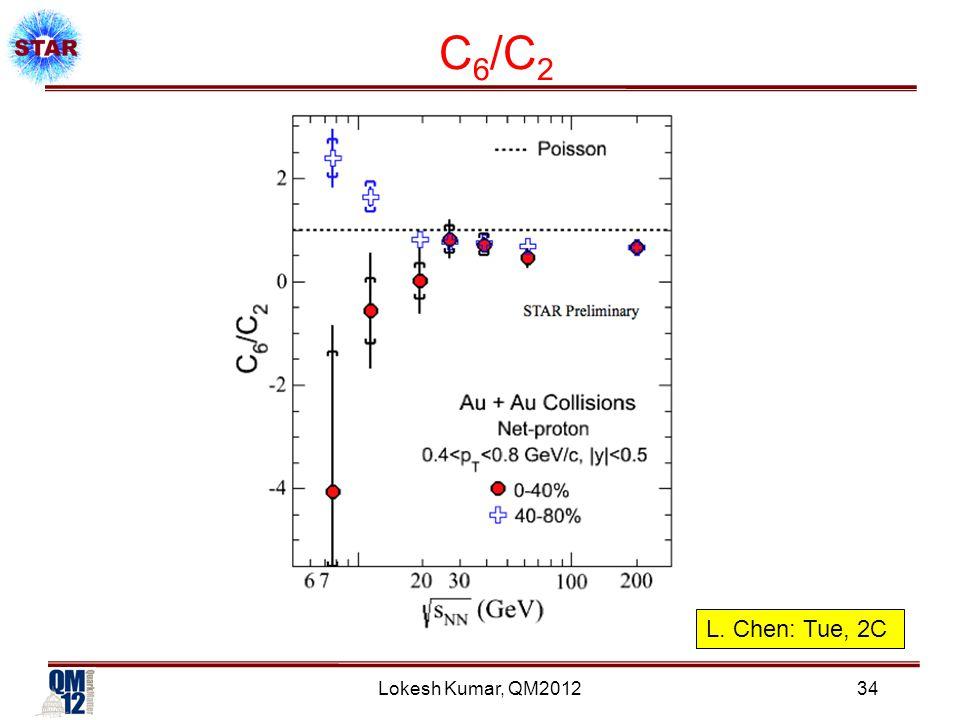 Lokesh Kumar, QM2012 C 6 /C 2 34 L. Chen: Tue, 2C