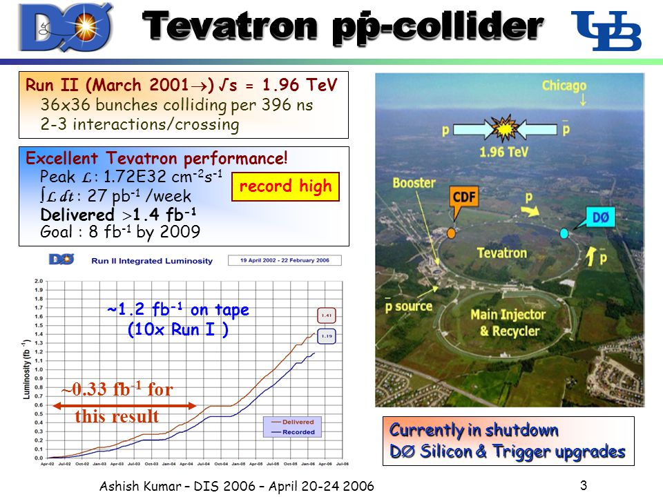 Ashish Kumar – DIS 2006 – April 20-24 2006 3 Tevatron pp-collider - - Run II (March 2001  ) √s = 1.96 TeV 36x36 bunches colliding per 396 ns 2-3 interactions/crossing Excellent Tevatron performance.
