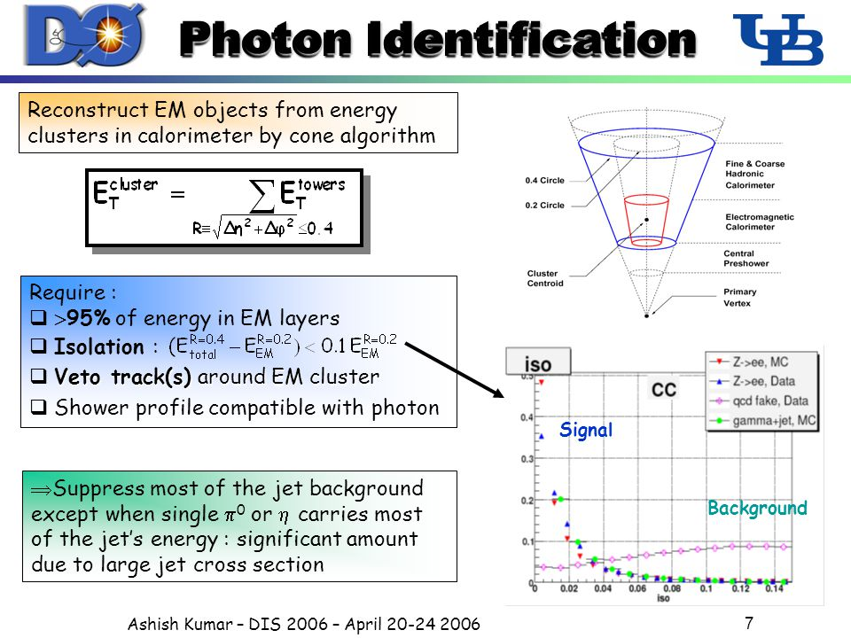 Ashish Kumar – DIS 2006 – April 20-24 2006 7 Photon Identification Require :   95% of energy in EM layers  Isolation : Veto track(s) around EM cluster  Veto track(s) around EM cluster  Shower profile compatible with photon Reconstruct EM objects from energy clusters in calorimeter by cone algorithm Signal Background  Suppress most of the jet background except when single  0 or  carries most of the jet's energy : significant amount due to large jet cross section