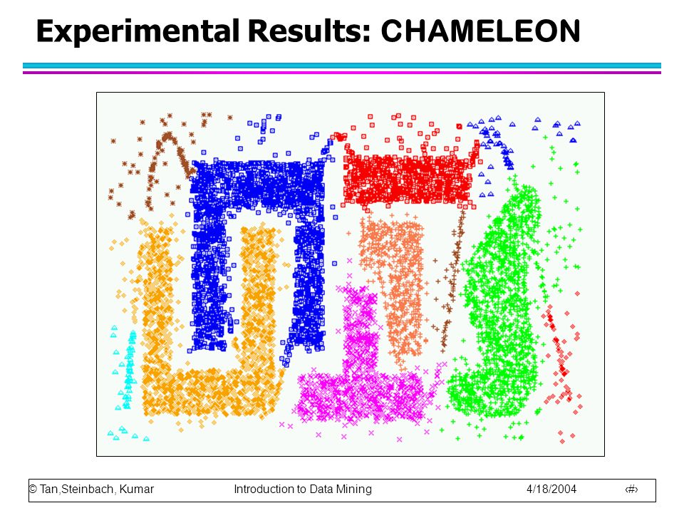 © Tan,Steinbach, Kumar Introduction to Data Mining 4/18/2004 20 Experimental Results: CHAMELEON