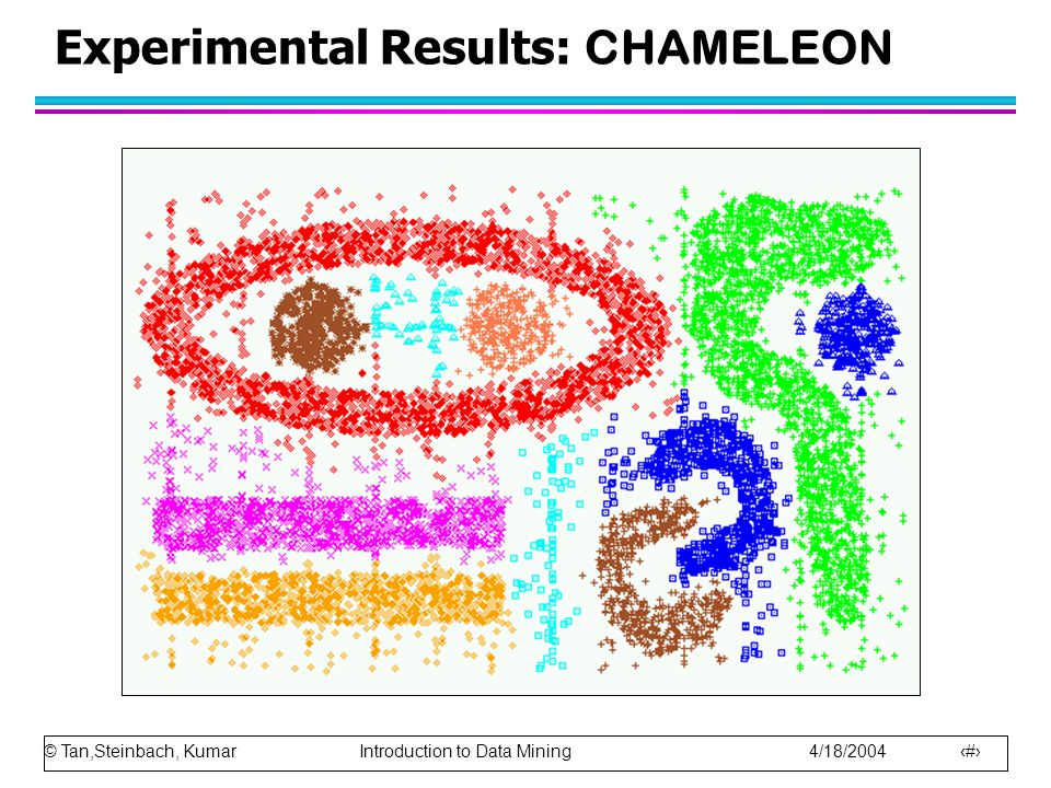 © Tan,Steinbach, Kumar Introduction to Data Mining 4/18/2004 23 Experimental Results: CHAMELEON