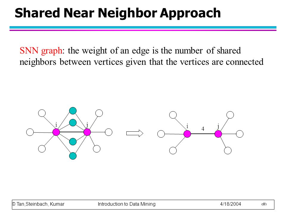 © Tan,Steinbach, Kumar Introduction to Data Mining 4/18/2004 26 ij ij 4 SNN graph: the weight of an edge is the number of shared neighbors between ver