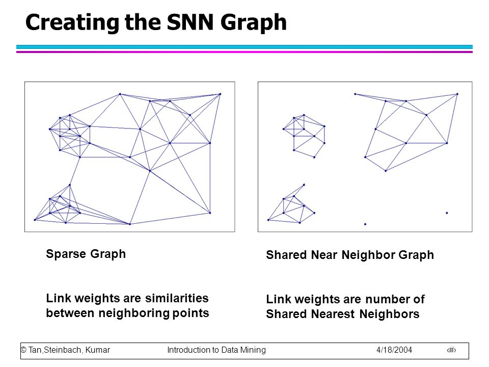 © Tan,Steinbach, Kumar Introduction to Data Mining 4/18/2004 27 Creating the SNN Graph Sparse Graph Link weights are similarities between neighboring
