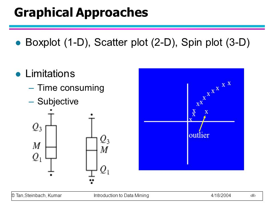 © Tan,Steinbach, Kumar Introduction to Data Mining 4/18/2004 10 Graphical Approaches l Boxplot (1-D), Scatter plot (2-D), Spin plot (3-D) l Limitations –Time consuming –Subjective