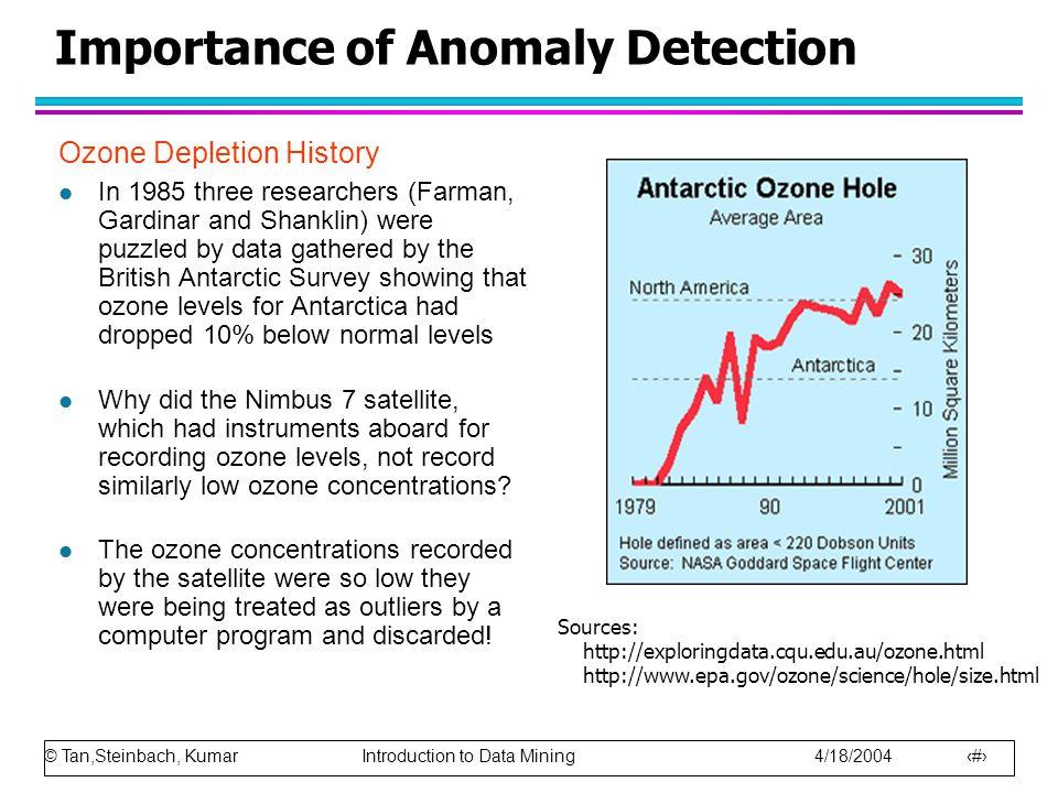 © Tan,Steinbach, Kumar Introduction to Data Mining 4/18/2004 6