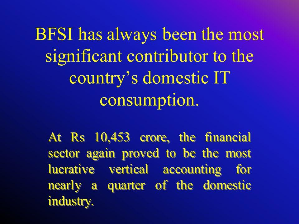 BFSI– IT Still Banked on BFSI 2002-3 2003-4 2004-5 3,500 Cr 7,231 Cr 10,453 Cr Spending DQ Top 20: 2005