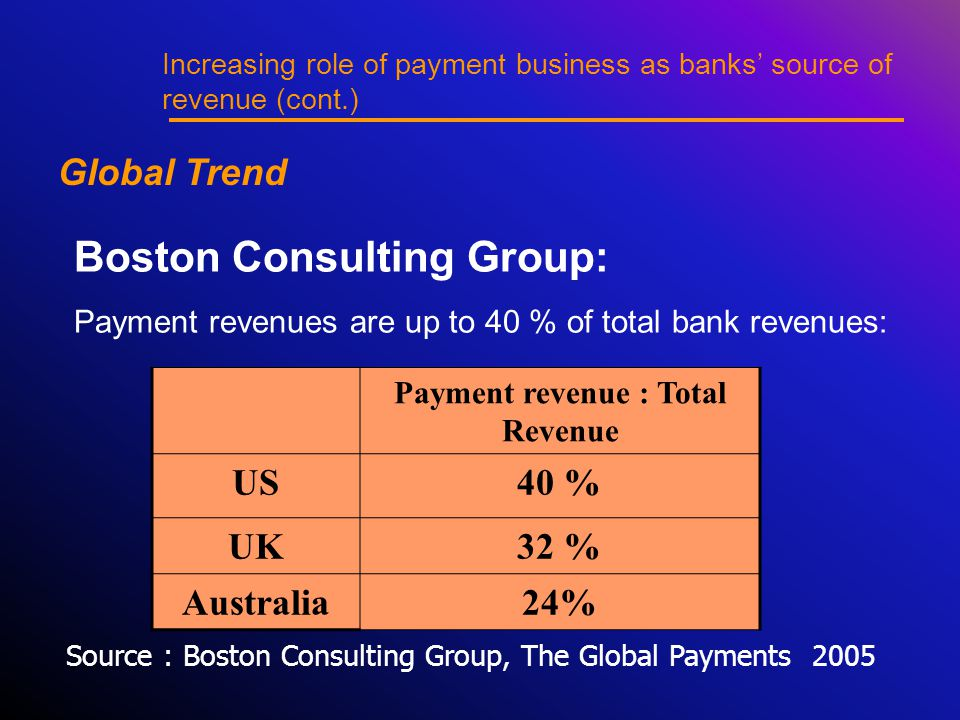 Boston Consulting Group: Payment revenues are up to 40 % of total bank revenues: Payment revenue : Total Revenue US40 % UK32 % Australia24% Source : Boston Consulting Group, The Global Payments 2005 Increasing role of payment business as banks' source of revenue (cont.) Global Trend