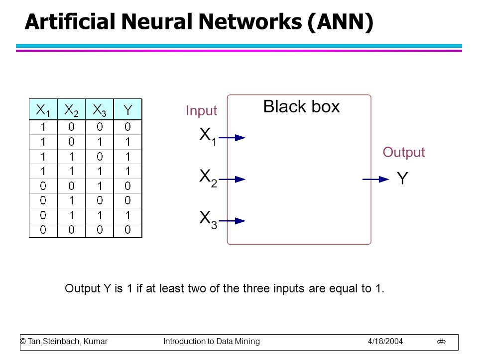 © Tan,Steinbach, Kumar Introduction to Data Mining 4/18/2004 16 Artificial Neural Networks (ANN) Output Y is 1 if at least two of the three inputs are