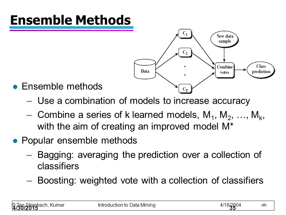 © Tan,Steinbach, Kumar Introduction to Data Mining 4/18/2004 35 4/30/201535 Ensemble Methods l Ensemble methods –Use a combination of models to increa