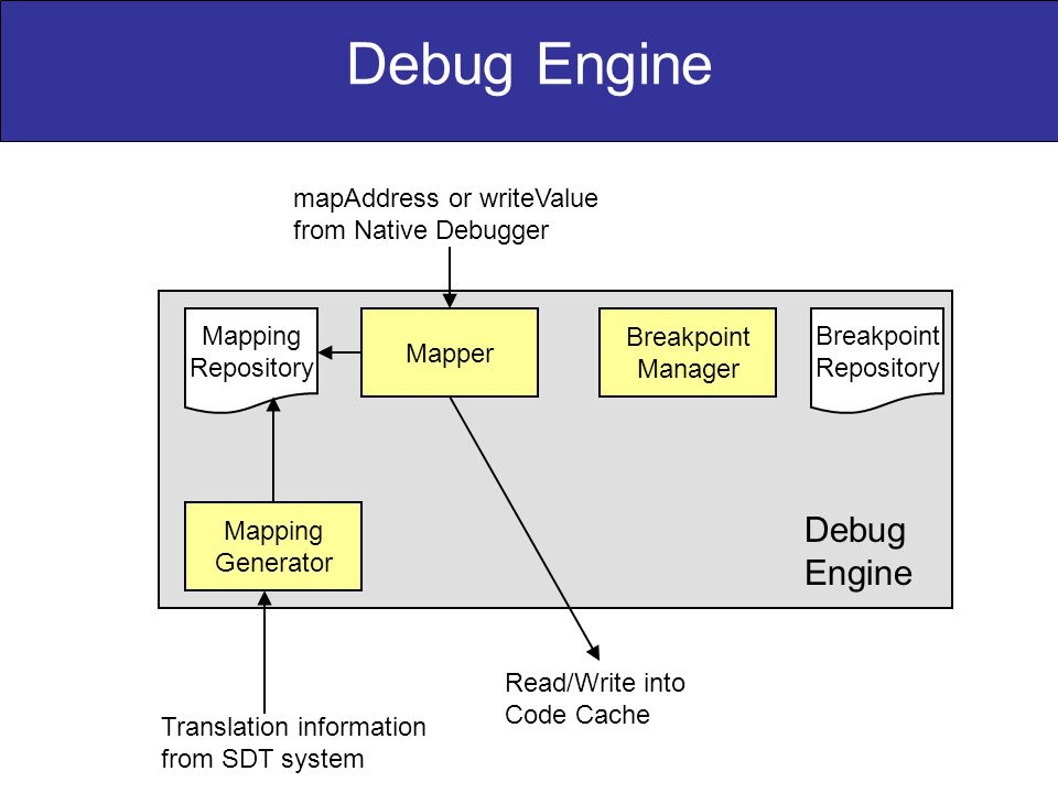 Mapping Generator Mapper Breakpoint Manager Mapping Repository Breakpoint Repository Translation information from SDT system mapAddress or writeValue