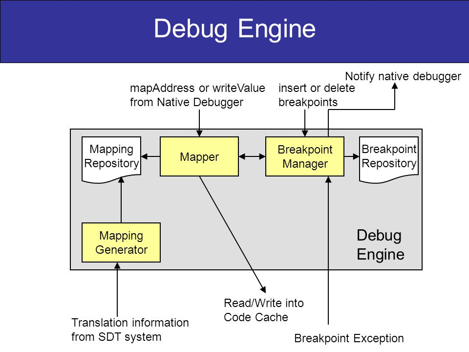 Mapping Generator Mapper Breakpoint Manager Mapping Repository Breakpoint Repository Translation information from SDT system Read/Write into Code Cache mapAddress or writeValue from Native Debugger insert or delete breakpoints Breakpoint Exception Debug Engine Notify native debugger