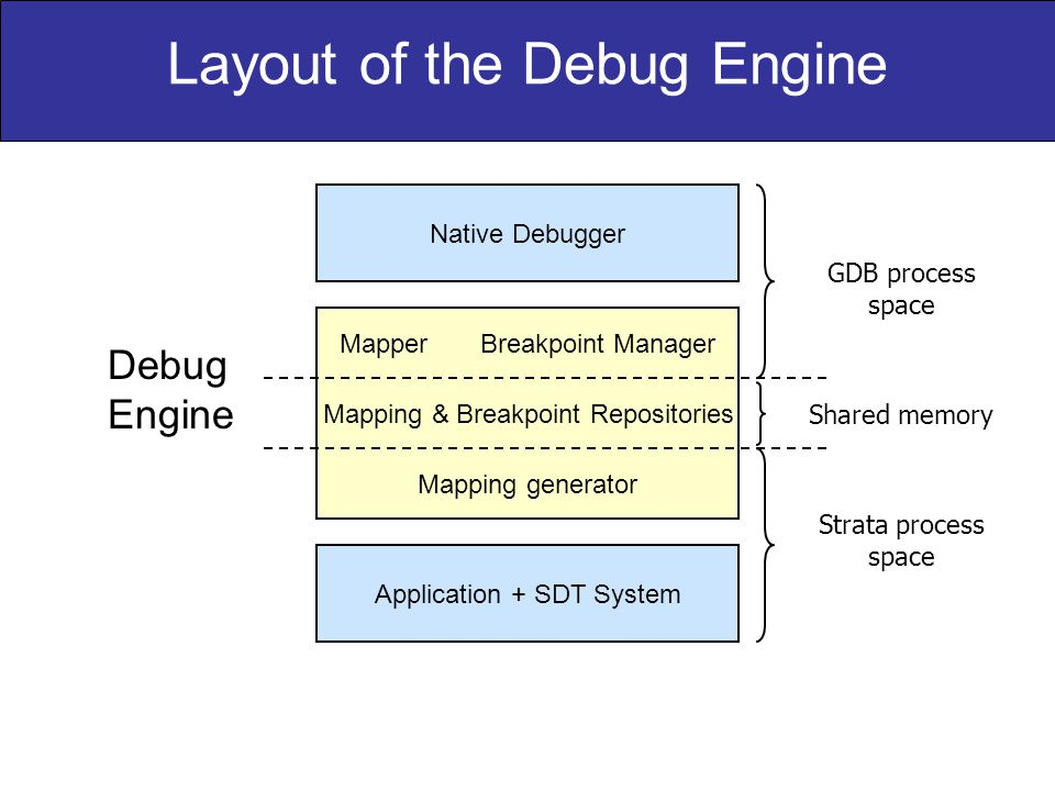 Layout of the Debug Engine GDB process space Strata process space Shared memory Native Debugger Application + SDT System Mapper Breakpoint Manager Mapping & Breakpoint Repositories Mapping generator Debug Engine