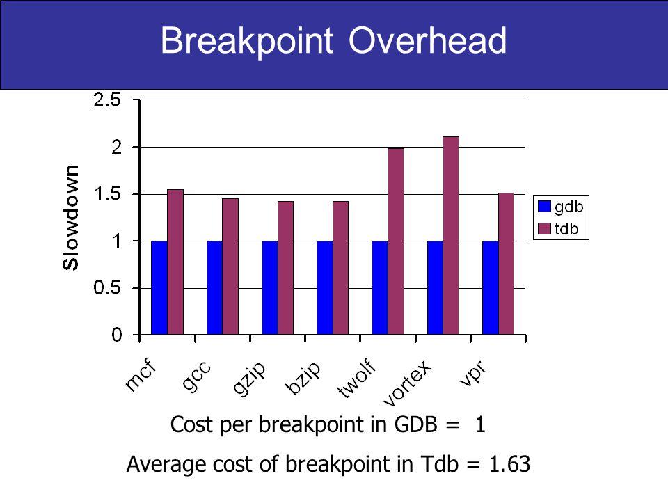 Breakpoint Overhead Cost per breakpoint in GDB = 1 Average cost of breakpoint in Tdb = 1.63