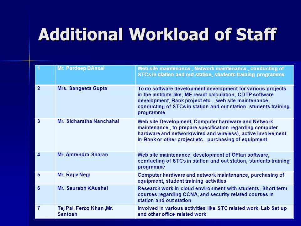 Additional Workload of Staff 1Mr.