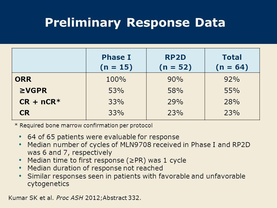 % ≥VGPR 58% ≥VGPR 49% ≥VGPR 58% ORR 94% ORR 95% ORR 90% Preliminary Response Over Course of Treatment at RP2D With permission from Kumar SK et al.
