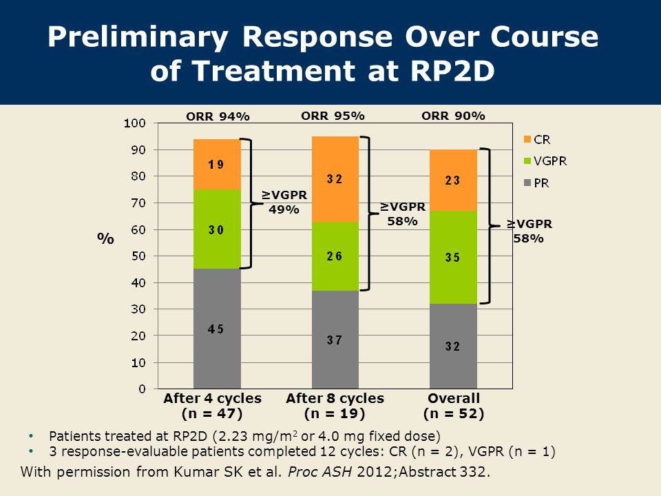 Best Percent Change in M-Protein from Baseline in Response- Evaluable Patients With permission from Kumar SK et al.