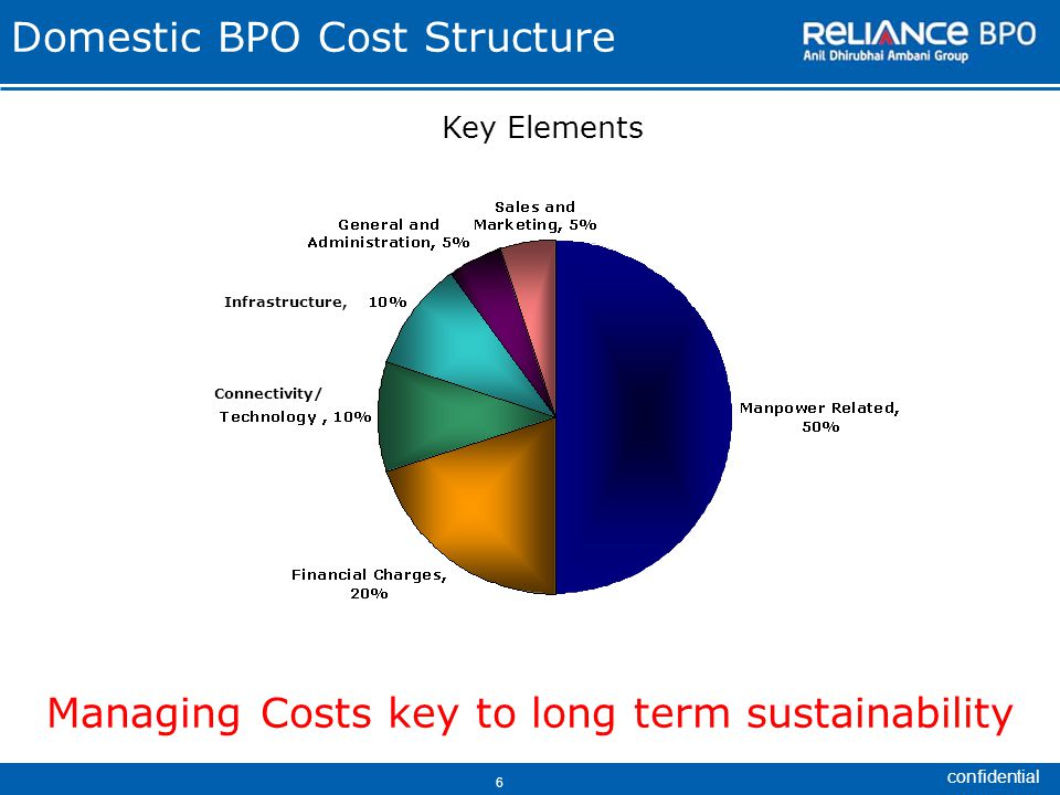 confidential 6 Domestic BPO Cost Structure Key Elements Managing Costs key to long term sustainability Infrastructure, Connectivity/