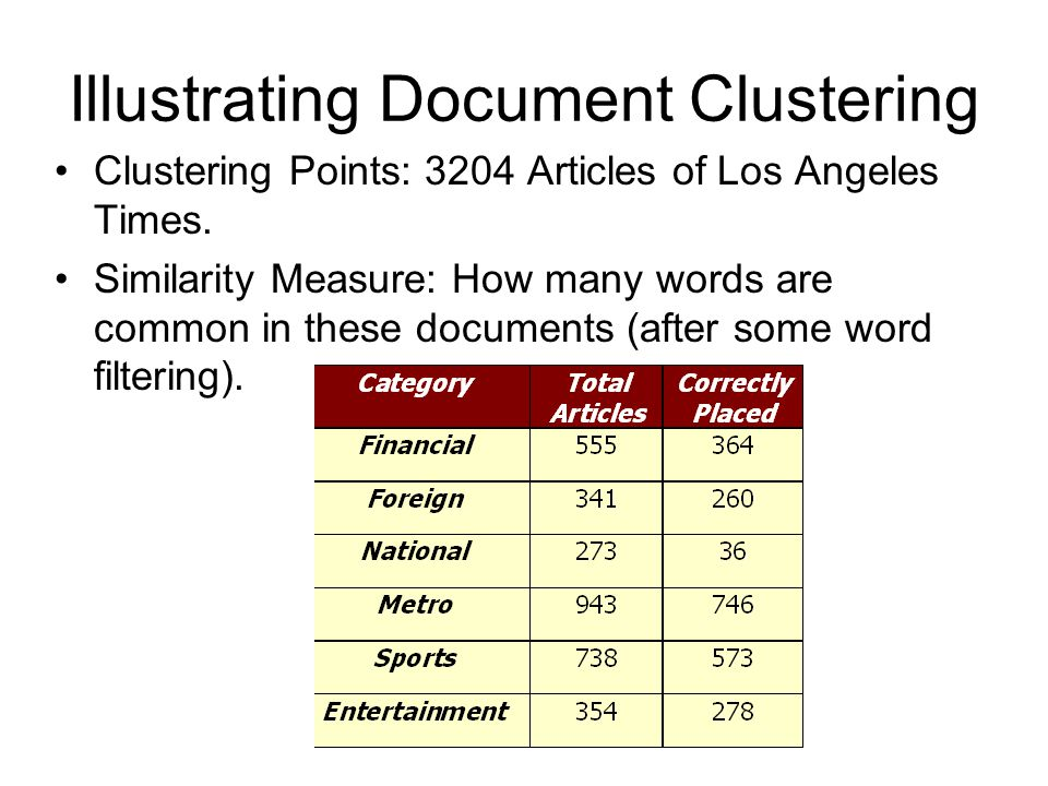 Illustrating Document Clustering Clustering Points: 3204 Articles of Los Angeles Times. Similarity Measure: How many words are common in these documen