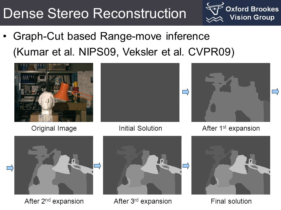 Dense Stereo Reconstruction Graph-Cut based Range-move inference (Kumar et al. NIPS09, Veksler et al. CVPR09) Original ImageInitial Solution After 2 n