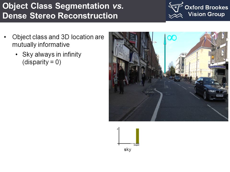 Object Class Segmentation vs. Dense Stereo Reconstruction sky Object class and 3D location are mutually informative Sky always in infinity (disparity