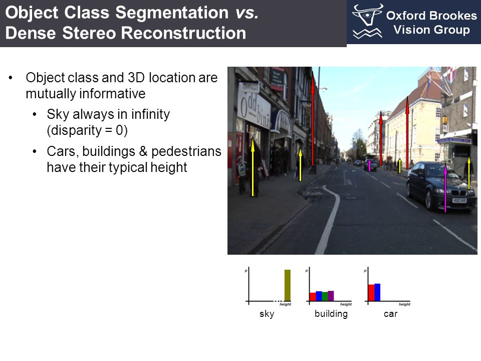 Object Class Segmentation vs. Dense Stereo Reconstruction buildingcarsky Object class and 3D location are mutually informative Sky always in infinity