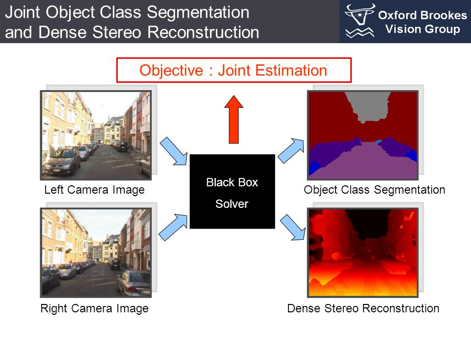 Black Box Solver Left Camera Image Right Camera Image Object Class Segmentation Dense Stereo Reconstruction Joint Object Class Segmentation and Dense