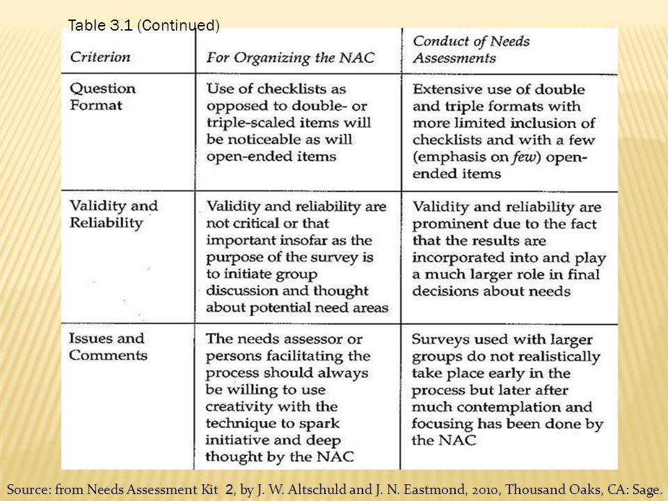 Source: from Needs Assessment Kit 2, by J. W. Altschuld and J. N. Eastmond, 2010, Thousand Oaks, CA: Sage.