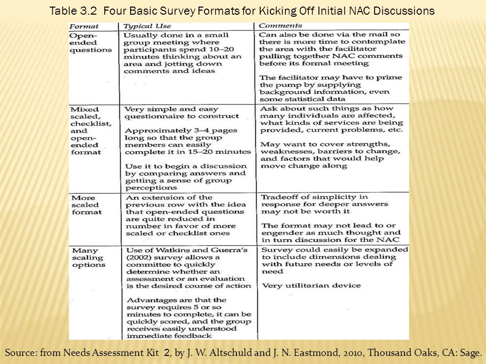 Table 3.2 Four Basic Survey Formats for Kicking Off Initial NAC Discussions Source: from Needs Assessment Kit 2, by J. W. Altschuld and J. N. Eastmond