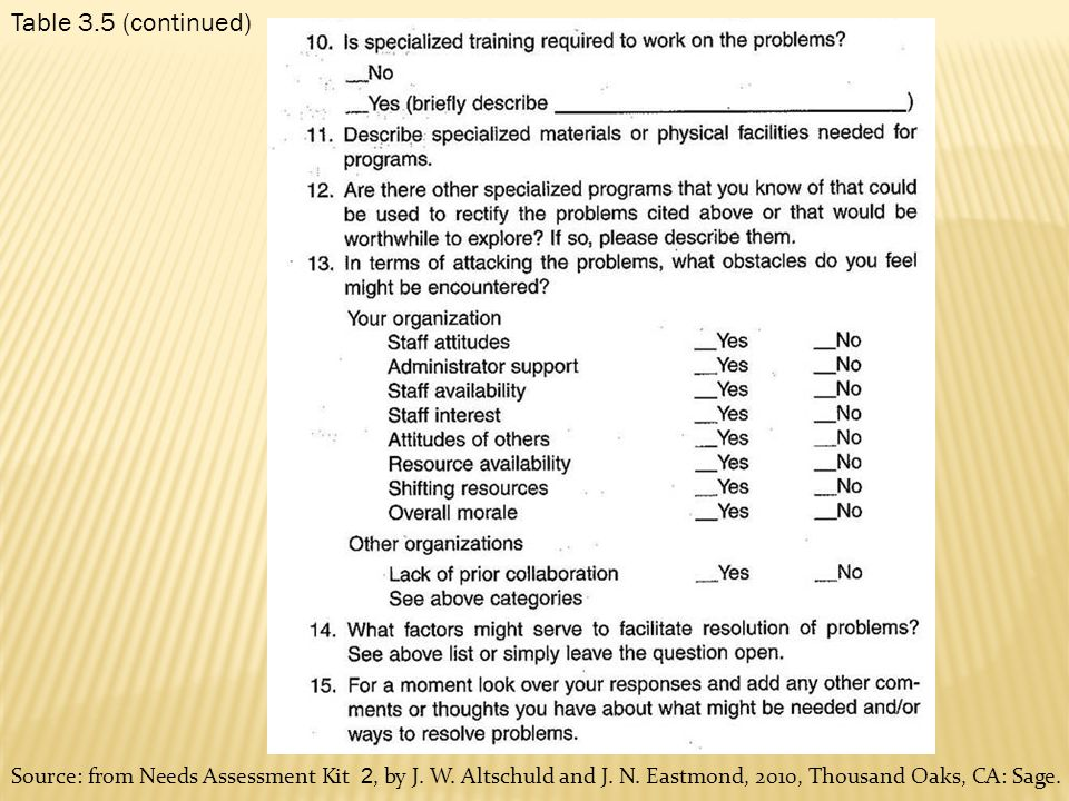 Table 3.5 (continued) Source: from Needs Assessment Kit 2, by J. W. Altschuld and J. N. Eastmond, 2010, Thousand Oaks, CA: Sage.