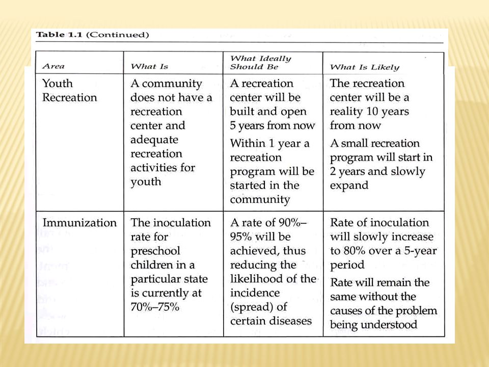 Source: from Needs Assessment Kit Ι, by J.W. Altschuld and D.