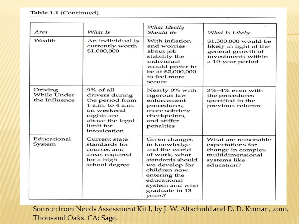Source: from Needs Assessment Kit Ι, by J. W. Altschuld and D. D. Kumar, 2010, Thousand Oaks, CA: Sage.