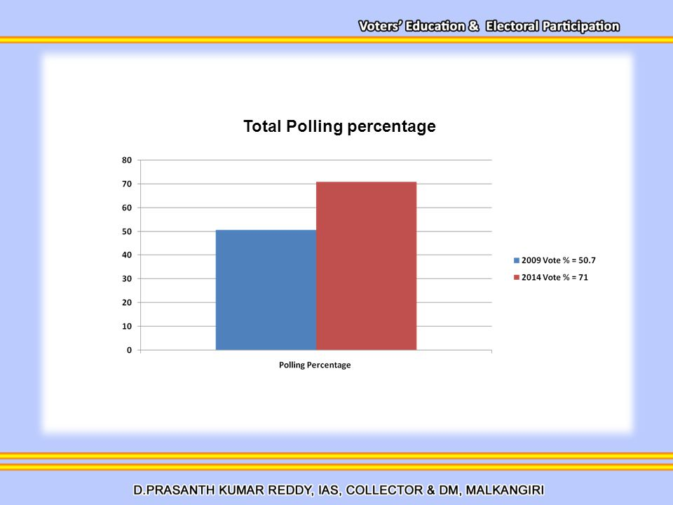 Total Polling percentage