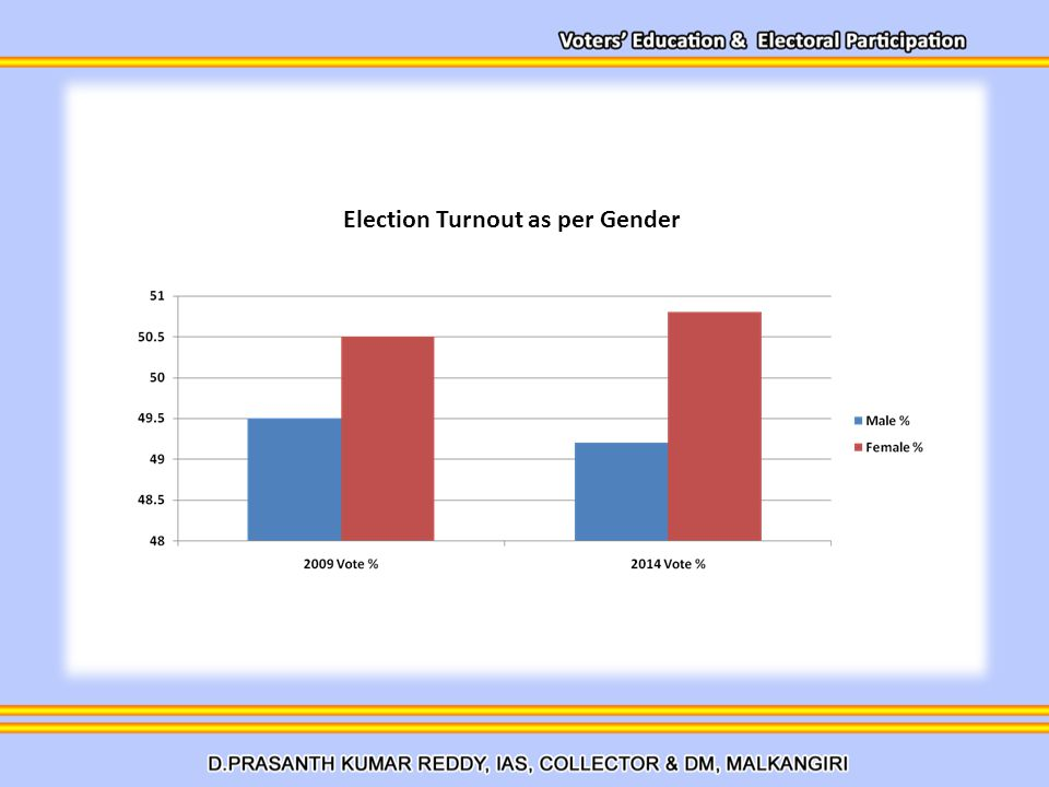 Election Turnout as per Gender