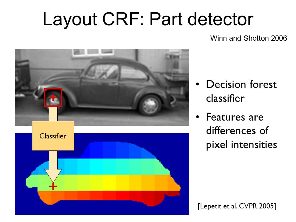 [Lepetit et al. CVPR 2005] Decision forest classifier Features are differences of pixel intensities Classifier Winn and Shotton 2006 Layout CRF: Part