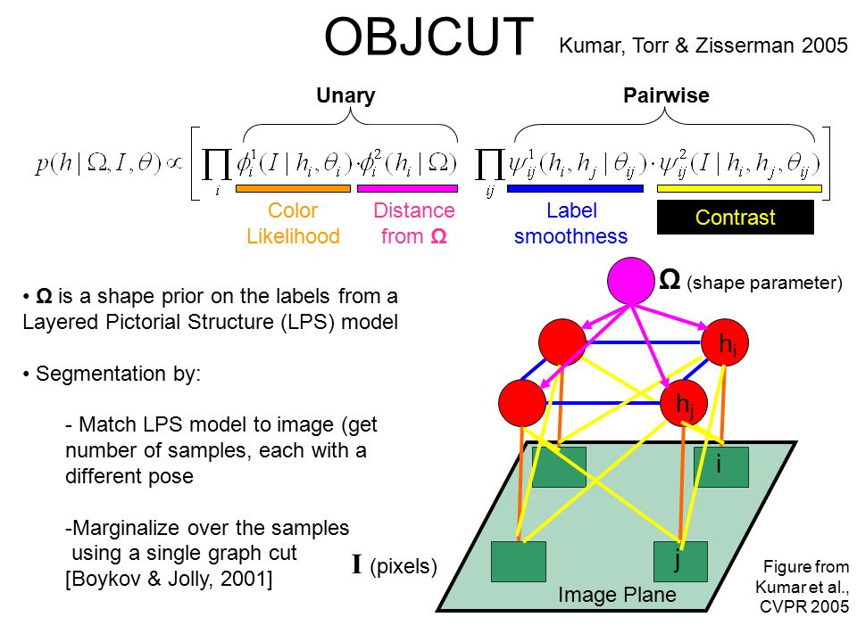 OBJCUT: Shape prior - Ω - Layered Pictorial Structures (LPS) Generative model Composition of parts + spatial layout Layer 2 Layer 1 Parts in Layer 2 can occlude parts in Layer 1 Spatial Layout (Pairwise Configuration) Kumar, et al.