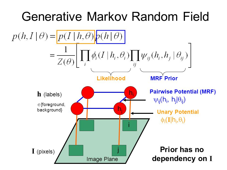 I (pixels) Image Plane i j h (labels)  {foreground, background} hihi hjhj Unary Potential  i ( I |h i,  i ) Pairwise Potential (MRF)  ij (h i, h j |  ij ) MRF PriorLikelihood Generative Markov Random Field Prior has no dependency on I