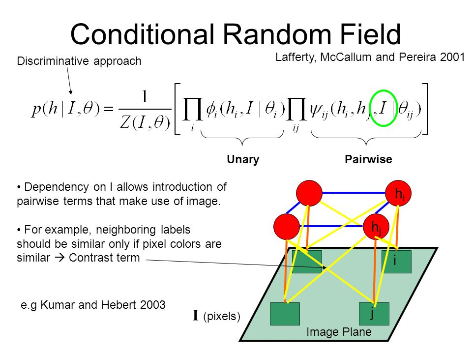 Conditional Random Field Lafferty, McCallum and Pereira 2001 PairwiseUnary Dependency on I allows introduction of pairwise terms that make use of image.