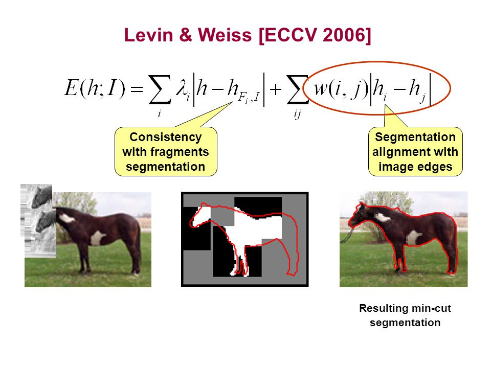 Levin & Weiss [ECCV 2006] Segmentation alignment with image edges Resulting min-cut segmentation Consistency with fragments segmentation