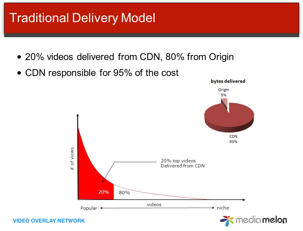 Confidential Traditional Delivery Model 20% videos delivered from CDN, 80% from Origin CDN responsible for 95% of the cost 9 Popular niche videos # of views 20% top videos Delivered from CDN 20% 80%