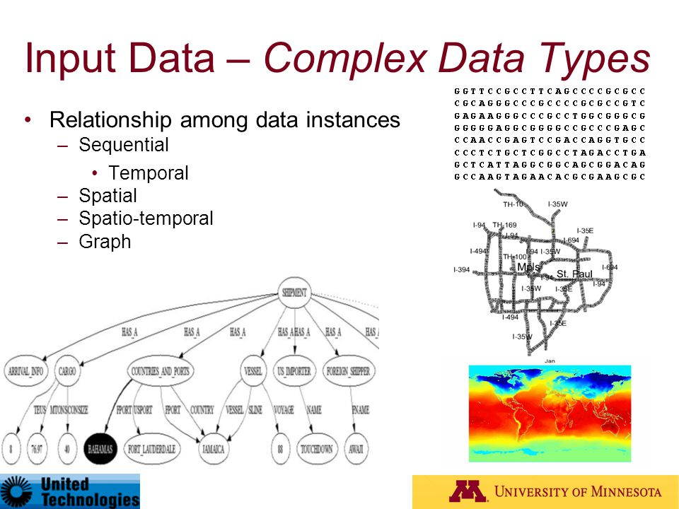 Input Data – Complex Data Types Relationship among data instances –Sequential Temporal –Spatial –Spatio-temporal –Graph