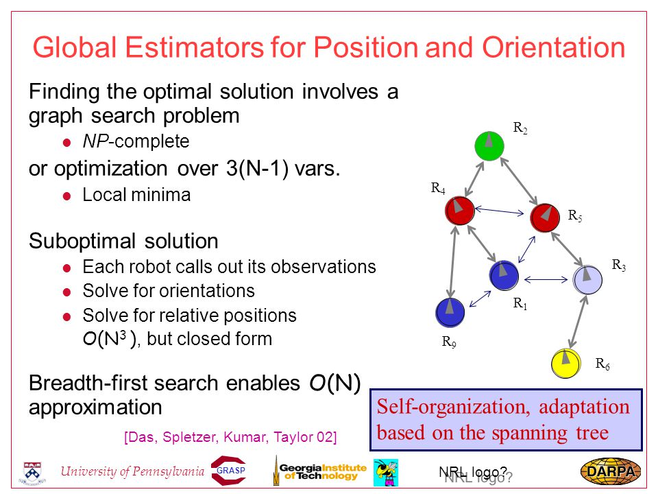 GRASP University of Pennsylvania NRL logo? Global Estimators for Position and Orientation Finding the optimal solution involves a graph search problem
